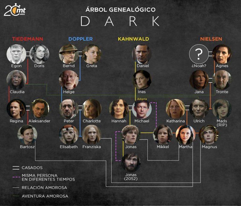 Dark: Personajes